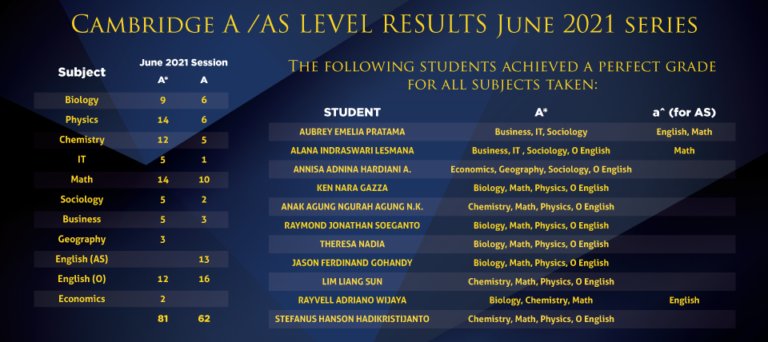Cambridge A/AS Level Results - June 2021 Series